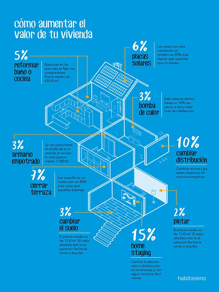 Infografía sobre cómo aumentar el valor a una vivienda.